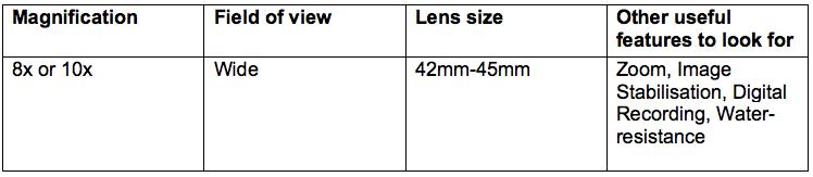 The Ultimate Binocular Buying Guide